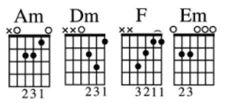 10 bài hát có vòng hợp âm đơn giản nhất cho người mới học đàn