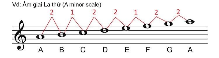 Âm giai thứ là gì? Những điều cần biết về âm giai thứ