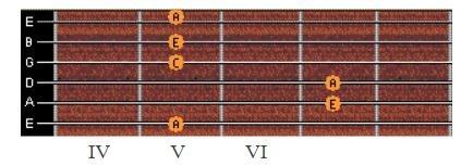 Hợp âm la thứ là gì? 3 cách bấm hợp âm la thứ guitar đơn giản nhất