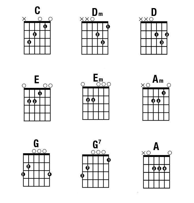 Tổng hợp 10 hợp âm guitar cho người mới bắt đầu tập đàn