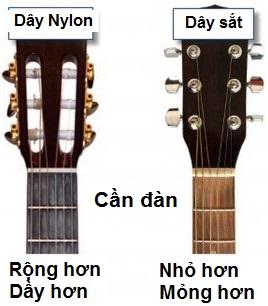 Dây đàn Guitar Acoustic vs Classic