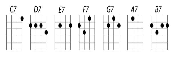 Hợp âm 7 ukulele