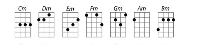 Hợp âm thứ ukulele