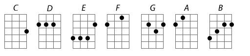Hợp âm trưởng ukulele