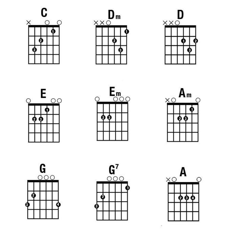 Hướng dẫn cách đánh đàn guitar đơn giản cho người mới