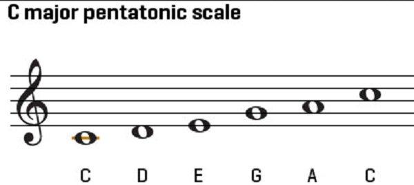 Tìm hiểu âm giai là gì? Phân biệt âm giai trưởng và giai thứ