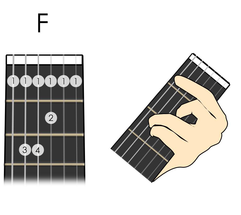 Cách bấm hợp âm chặn guitar