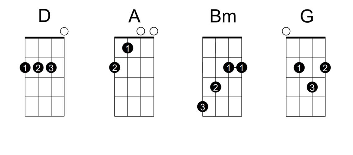 Hợp âm ukulele Yêu - MIN from ST.319