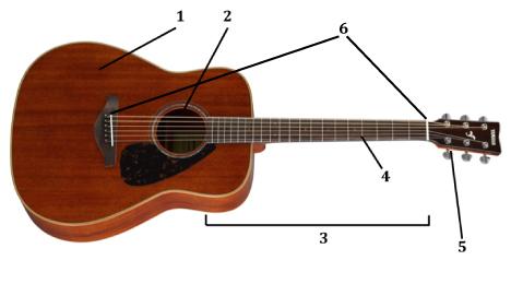 Kinh nghiệm chơi đàn guitar