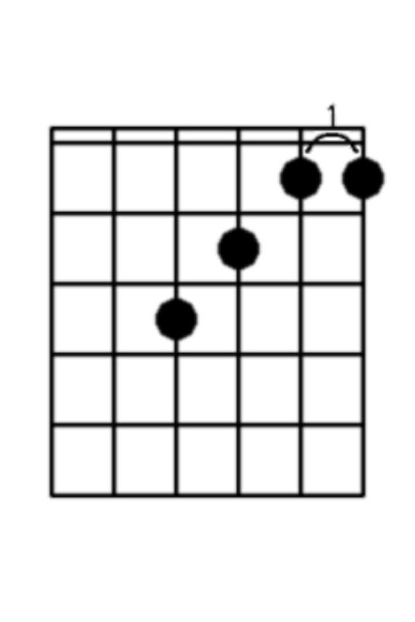 hợp âm guitar cơ bản