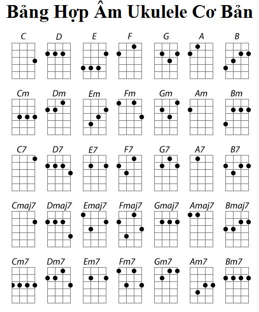 Các hợp âm cơ bản của Ukulele