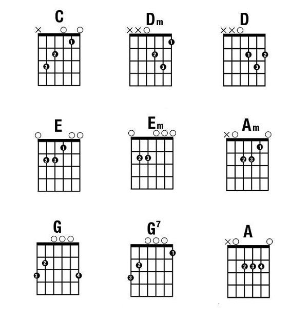 Những hợp âm cơ bản Guitar