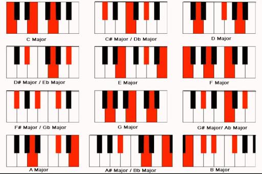 Các hợp âm Piano cơ bản